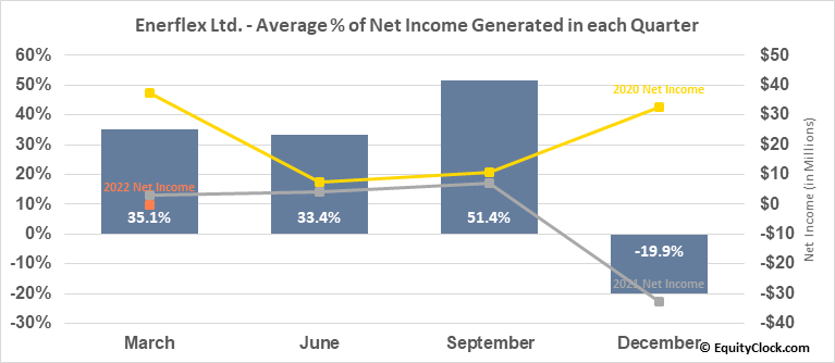 Enerflex Ltd. (TSE:EFX.TO) Net Income Seasonality