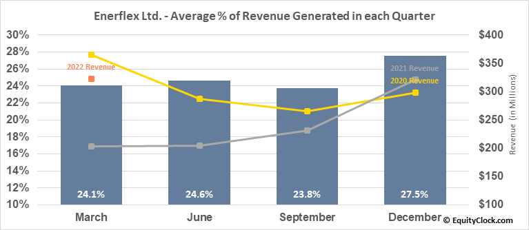 Enerflex Ltd. (TSE:EFX.TO) Revenue Seasonality
