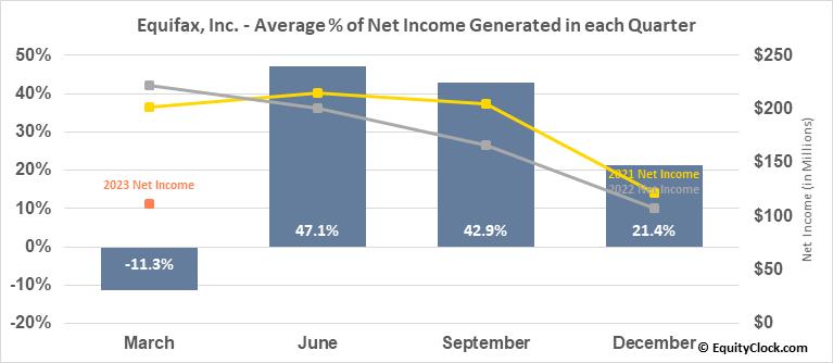 Equifax, Inc. (NYSE:EFX) Net Income Seasonality