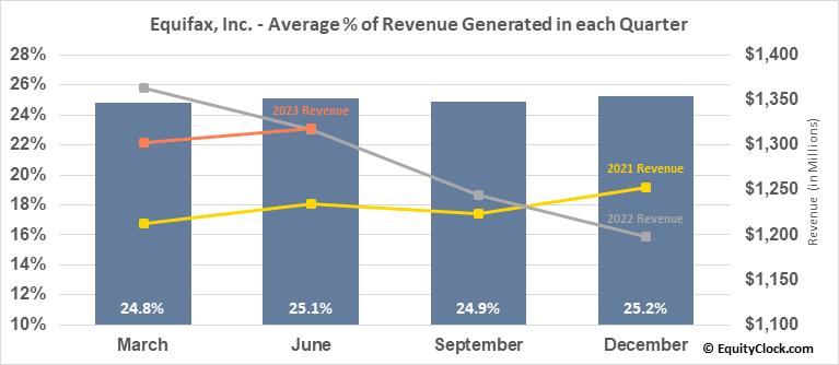 Equifax, Inc. (NYSE:EFX) Revenue Seasonality