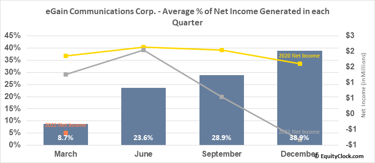 eGain Communications Corp. (NASD:EGAN) Net Income Seasonality