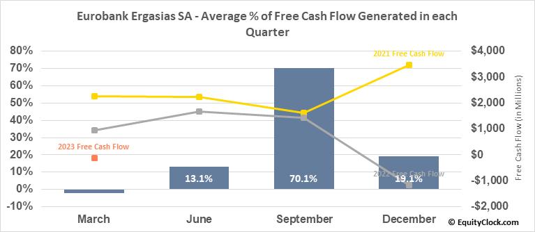 Eurobank Ergasias SA (OTCMKT:EGFEY) Free Cash Flow Seasonality