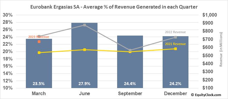 Eurobank Ergasias SA (OTCMKT:EGFEY) Revenue Seasonality