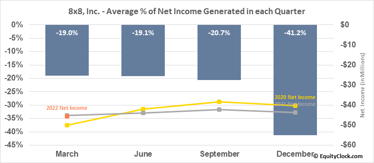 8x8, Inc. (NYSE:EGHT) Net Income Seasonality