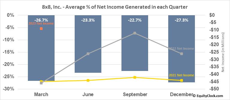 8x8, Inc. (NYSE:EGHT) Net Income Seasonality
