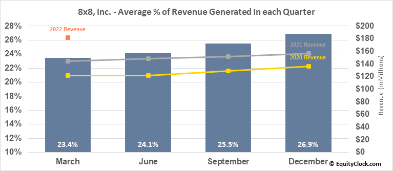 8x8, Inc. (NYSE:EGHT) Revenue Seasonality