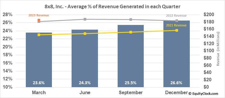 8x8, Inc. (NYSE:EGHT) Revenue Seasonality