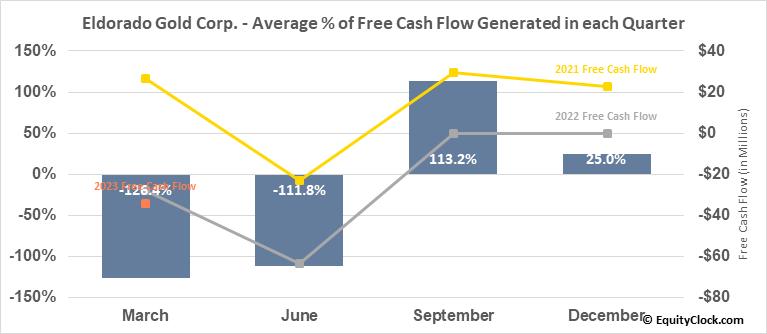 Eldorado Gold Corp. (NYSE:EGO) Free Cash Flow Seasonality