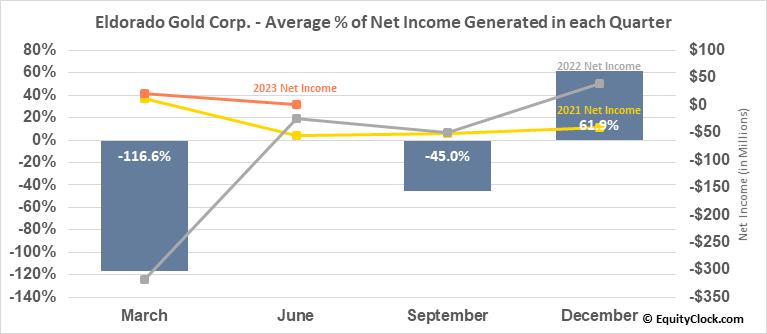 Eldorado Gold Corp. (NYSE:EGO) Net Income Seasonality