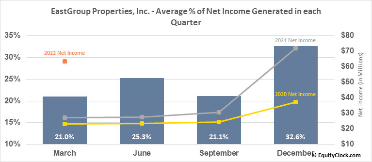 EastGroup Properties, Inc. (NYSE:EGP) Net Income Seasonality