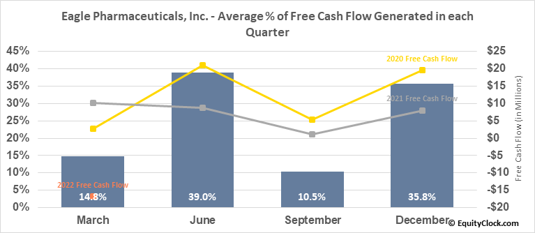 Eagle Pharmaceuticals, Inc. (NASD:EGRX) Free Cash Flow Seasonality