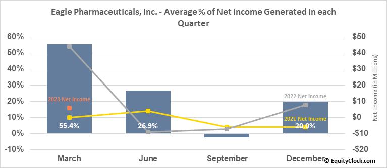 Eagle Pharmaceuticals, Inc. (NASD:EGRX) Net Income Seasonality
