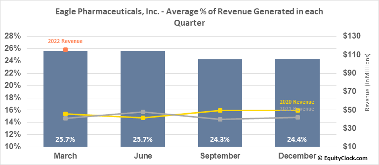 Eagle Pharmaceuticals, Inc. (NASD:EGRX) Revenue Seasonality