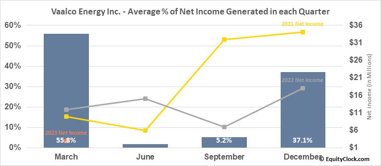 Vaalco Energy Inc. (NYSE:EGY) Net Income Seasonality