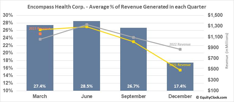 Encompass Health Corp. (NYSE:EHC) Revenue Seasonality
