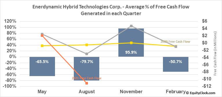 Enerdynamic Hybrid Technologies Corp. (TSXV:EHT.V) Free Cash Flow Seasonality