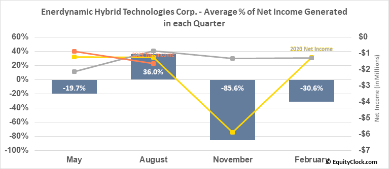 Enerdynamic Hybrid Technologies Corp. (TSXV:EHT.V) Net Income Seasonality