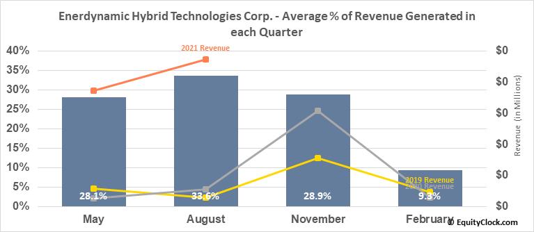 Enerdynamic Hybrid Technologies Corp. (TSXV:EHT.V) Revenue Seasonality