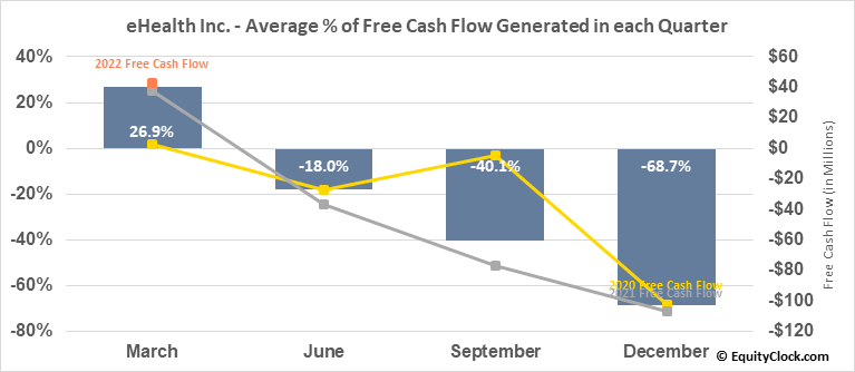 eHealth Inc. (NASD:EHTH) Free Cash Flow Seasonality