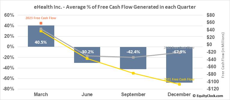 eHealth Inc. (NASD:EHTH) Free Cash Flow Seasonality