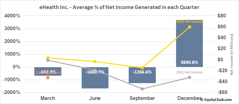 eHealth Inc. (NASD:EHTH) Net Income Seasonality