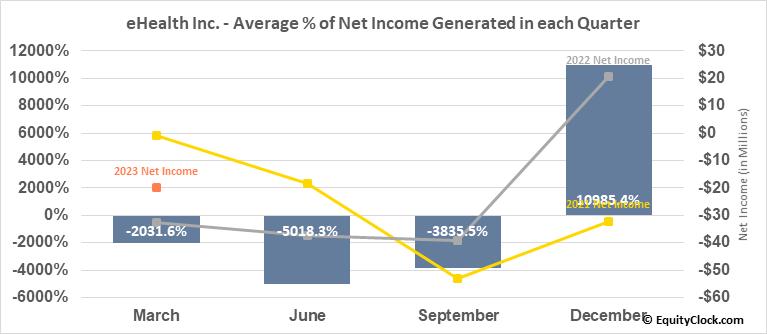 eHealth Inc. (NASD:EHTH) Net Income Seasonality
