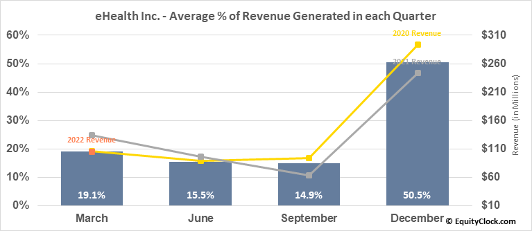eHealth Inc. (NASD:EHTH) Revenue Seasonality