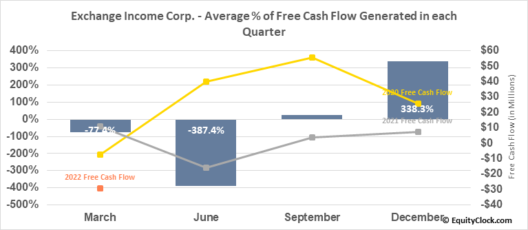 Exchange Income Corp. (TSE:EIF.TO) Free Cash Flow Seasonality