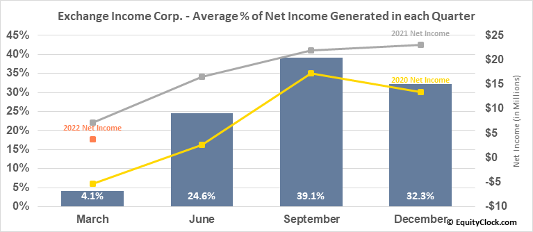 Exchange Income Corp. (TSE:EIF.TO) Net Income Seasonality