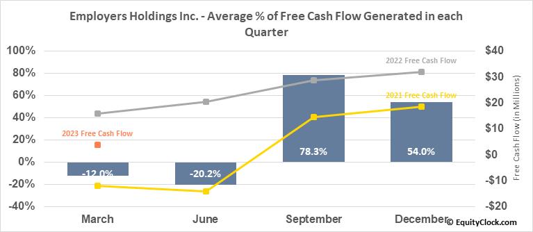 Employers Holdings Inc. (NYSE:EIG) Free Cash Flow Seasonality