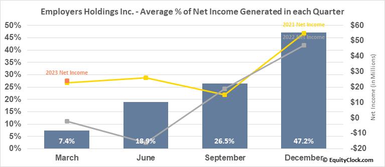 Employers Holdings Inc. (NYSE:EIG) Net Income Seasonality