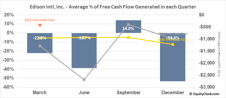 Edison Intl, Inc. (NYSE:EIX) Free Cash Flow Seasonality