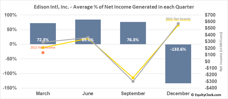 Edison Intl, Inc. (NYSE:EIX) Net Income Seasonality