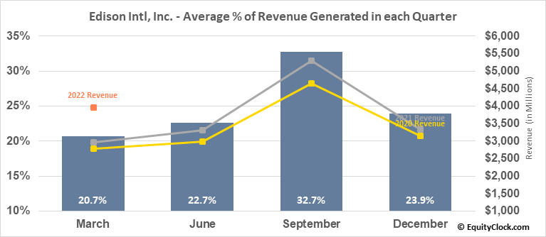 Edison Intl, Inc. (NYSE:EIX) Revenue Seasonality