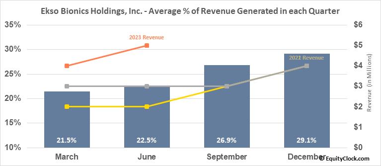 Ekso Bionics Holdings, Inc. (NASD:EKSO) Revenue Seasonality
