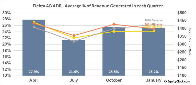 Elekta AB ADR (OTCMKT:EKTAY) Revenue Seasonality