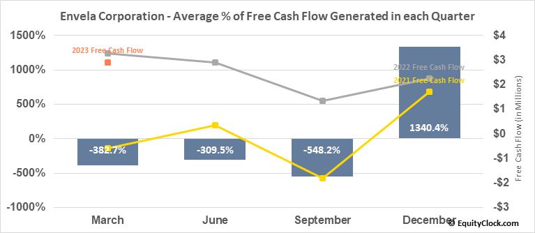 Envela Corporation (AMEX:ELA) Free Cash Flow Seasonality