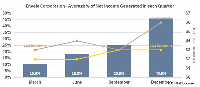 Envela Corporation (AMEX:ELA) Net Income Seasonality