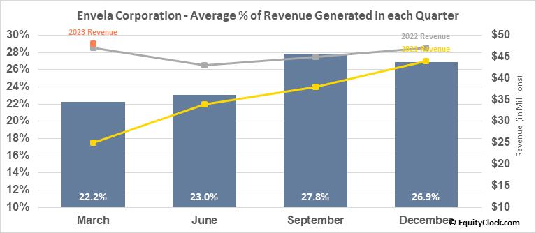 Envela Corporation (AMEX:ELA) Revenue Seasonality