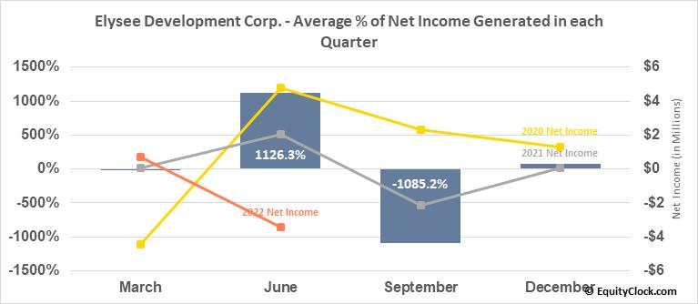 Elysee Development Corp. (TSXV:ELC.V) Net Income Seasonality