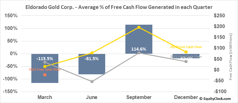 Eldorado Gold Corp. (TSE:ELD.TO) Free Cash Flow Seasonality