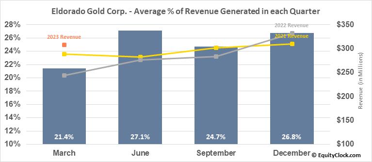 Eldorado Gold Corp. (TSE:ELD.TO) Revenue Seasonality