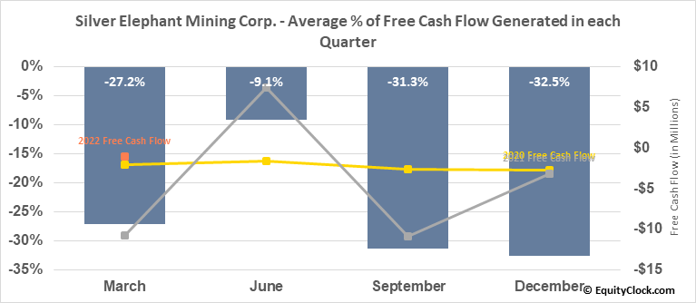 Silver Elephant Mining Corp. (TSE:ELEF.TO) Free Cash Flow Seasonality