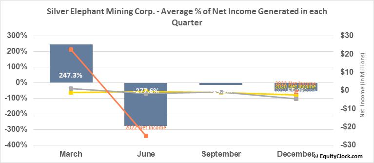 Silver Elephant Mining Corp. (TSE:ELEF.TO) Net Income Seasonality