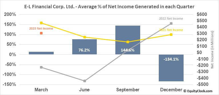 E-L Financial Corp. Ltd. (TSE:ELF.TO) Net Income Seasonality