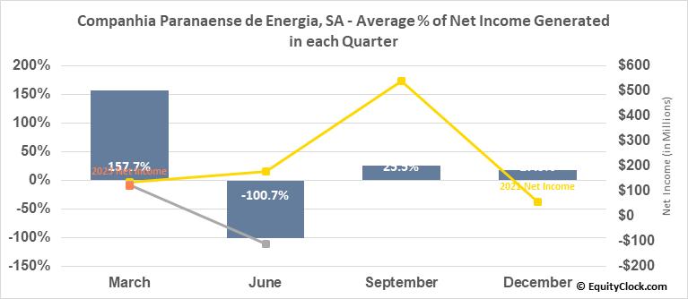 Companhia Paranaense de Energia, SA (NYSE:ELP) Net Income Seasonality
