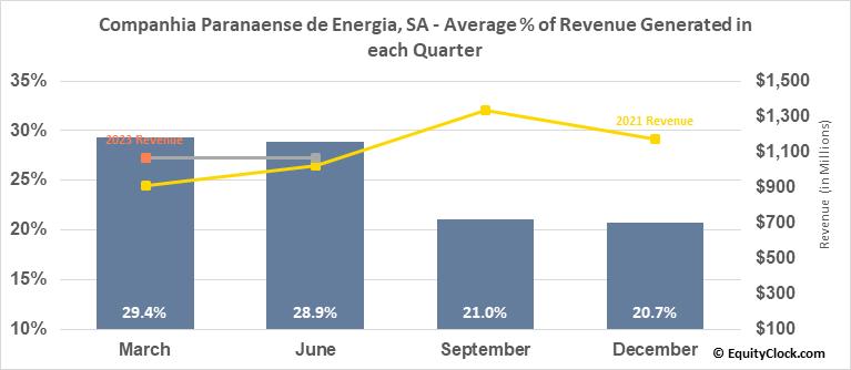 Companhia Paranaense de Energia, SA (NYSE:ELP) Revenue Seasonality