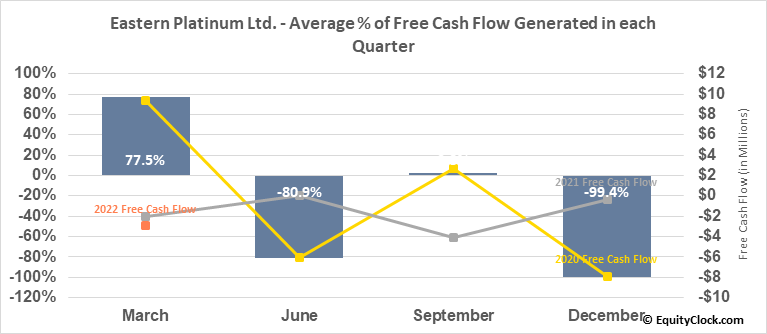 Eastern Platinum Ltd. (TSE:ELR.TO) Free Cash Flow Seasonality