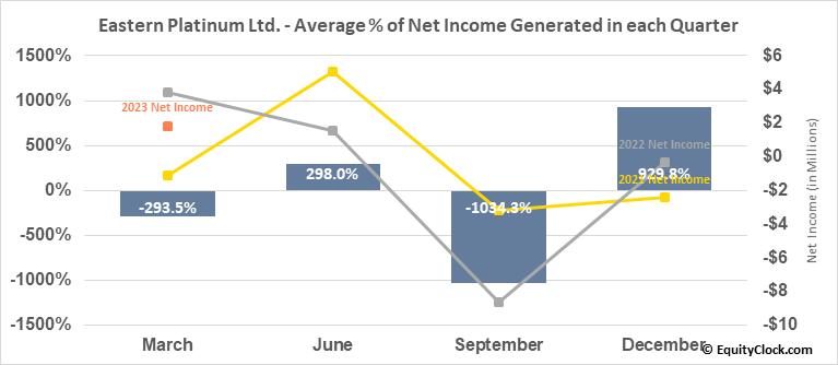 Eastern Platinum Ltd. (TSE:ELR.TO) Net Income Seasonality