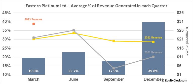 Eastern Platinum Ltd. (TSE:ELR.TO) Revenue Seasonality
